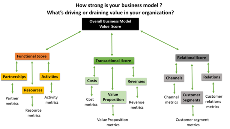 360 Traction - How strong is your business model?