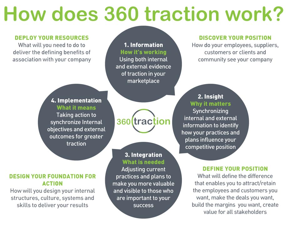 How 360 Traction Works