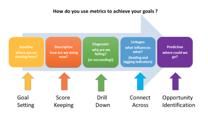 360 traction | How do you use metrics to achieve your goals?
